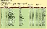 第15S:07月2週 プロキオンS 成績