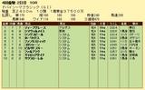 第15S:03月5週 ドバイSC 成績