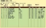 第5S:3月5週 ドバイシーマクラシック 競争成績