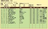 第10S:07月1週 ジャパンダートダービー 競争成績