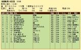第6S:9月2週 新潟2歳S 競争成績
