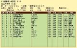 第5S:10月3週 白山大賞典 競争成績