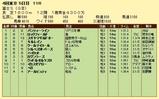 第8S:10月4週 冨士S 競争成績