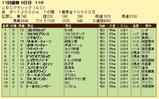 第12S:11月1週 JBCC 成績