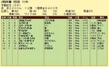 第9S:02月4週 京都記念 競争成績