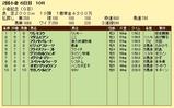第16S:08月1週 小倉記念 競争成績
