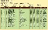 第13S:02月4週 フェブラリーS 成績