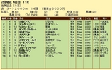第9S:02月2週 佐賀記念 競争成績