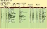 第14S:08月3週 北九州記念 成績