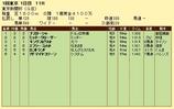 第15S:02月1週 東京新聞杯 成績