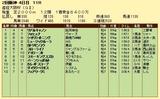 第7S:4月1週 産経大阪杯 競争成績