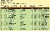 第15S:05月2週 NHKマイルC 成績
