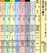 第13S:11月3週 京王杯2歳S