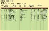 第6S:4月3週 皐月賞 競争成績