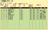 第10S:10月4週 BCスプリント 競争成績