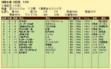 第5S:8月3週 小倉記念 競争成績
