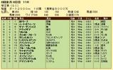 第8S:6月3週 帝王賞 競争成績