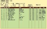 第7S:7月3週 泥@パンプキンヘブン 競争成績