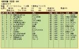 第9S:01月4週 泥@ヴィバルディ 競争成績