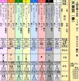 第14S:05月1週 天皇賞春