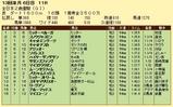 第9S:12月4週 全日本2歳優駿 競争成績