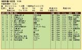第7S:5月2週 京都新聞杯 競争成績
