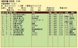第5S:5月2週 京都新聞杯 競争成績