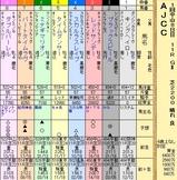 第11S:01月4週 AJCC 出馬表