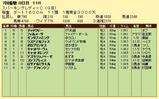 第16S:07月2週 スパーキングレディーC 成績