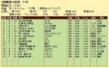 第9S:08月1週 関屋記念 競争成績