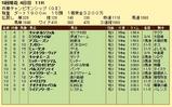 第16S:05月1週 兵庫チャンピオンシップ 成績