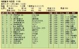 第15S:11月4週 東京スポーツ杯2歳S 成績