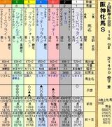 第15S:04月2週 阪神牝馬S