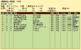 第16S:03月2週 弥生賞 成績