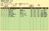 第9S:02月1週 TCK女王盃 競争成績