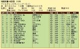 第9S:11月4週 マイルチャンピオンシップ 競争成績