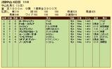 第14S:03月3週 中山牝馬S 成績