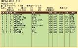 第11S:03月1週 中山記念 競争成績