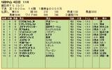 第11S:12月3週 朝日杯FS 競争成績