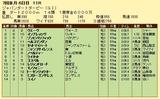 第5S:7月1週 ジャパンダートダービー 競争成績