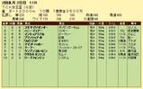 第7S:2月1週 TCK女王盃 競争成績