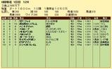 第6S:7月3週 泥@リグニファイ 競争成績