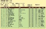 第13S:02月2週 シルクロードS 成績