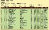 第14S:06月1週 目黒記念 成績