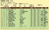 第15S:04月4週 オグリキャップ記念 成績