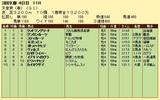 第13S:05月1週 天皇賞春 成績