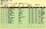第14S:06月3週 帝王賞 成績