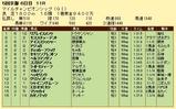 第5S:11月4週 マイルチャンピオンシップ 競争成績