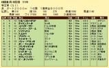 第16S:06月3週 帝王賞 成績