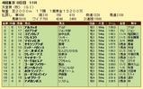 第16S:11月1週 天皇賞秋 成績